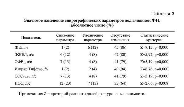Показатели спирографических показателй