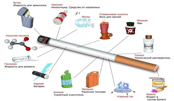 Вред от сигареты и сигаретного дыма