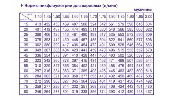 Таблица нормы показателей