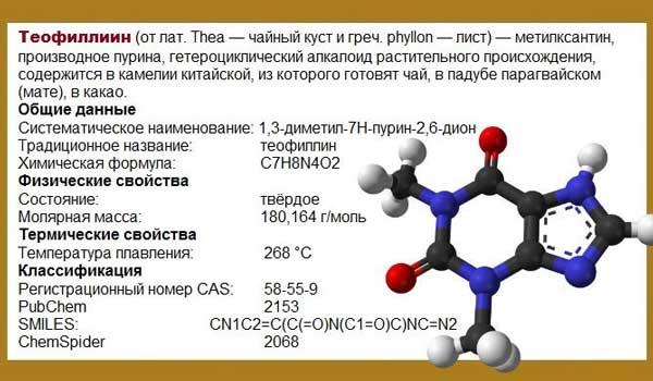 Описание препарата Теофиллин