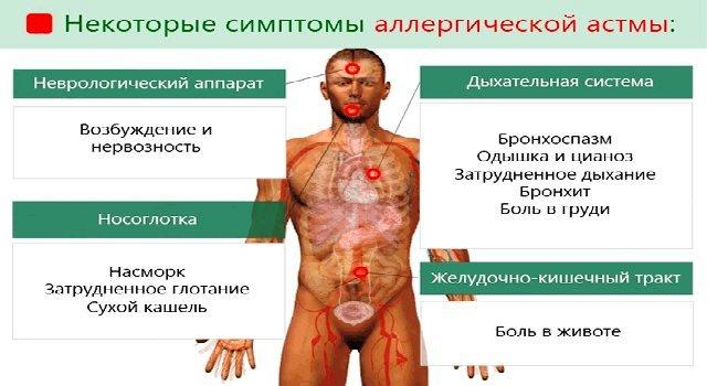Проявления бронхиальной астмы