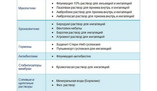 Можно ли делать ингаляции при воспалении легких